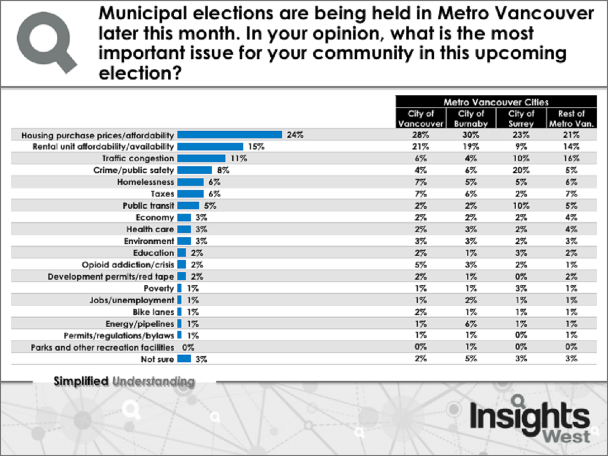 Municipal elections: Crime and public safety (20%) are a high priority for Surrey-ites
