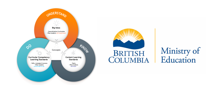 New B.C. Graduation Program and Grades 11 and 12 curriculumhelping all students succeed