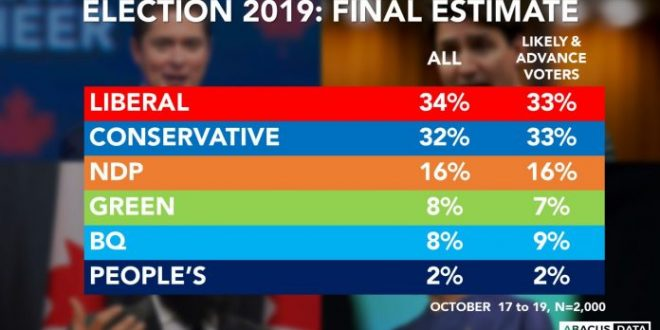 According to Abacus Data Liberals ahead by 2 as hung parliament is most likely outcome